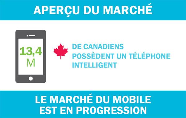 Aperçu du marché du mobile