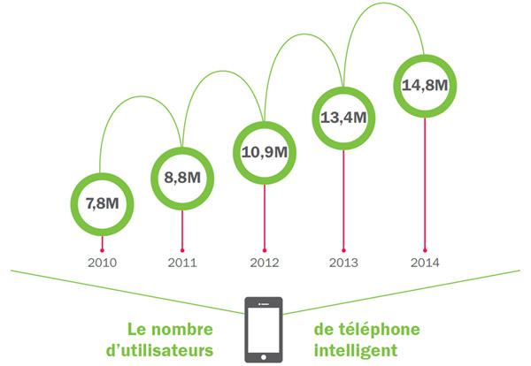 13.4 millions de Canadiens possèdent un téléphone intelligent