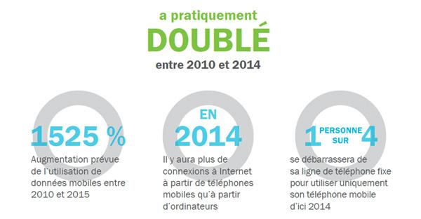 Le nombre d'utilisateurs de téléphone intelligent a pratiquement doublé entre 2010 et 2014