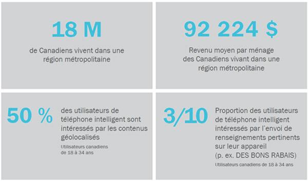 18 millions de Canadiens vivent dans une région métropoliatine