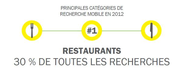Les restaurants représentent 30% de toutes les recherches locales effectuées sur un téléphone mobile