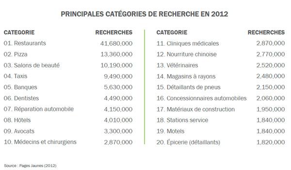 Principales catégories de recherches mobile au Canada en 2012